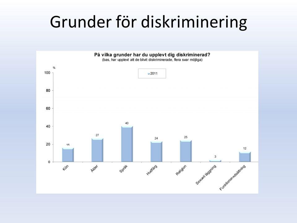 Grunder för diskriminering