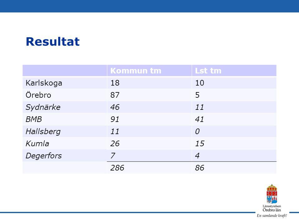 Resultat Kommun tm Lst tm Karlskoga 18 10 Örebro 87 5 Sydnärke 46 11
