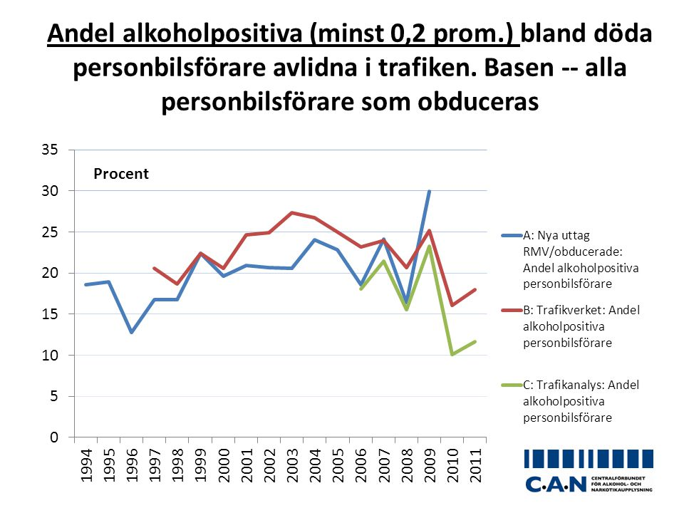 Andel alkoholpositiva (minst 0,2 prom