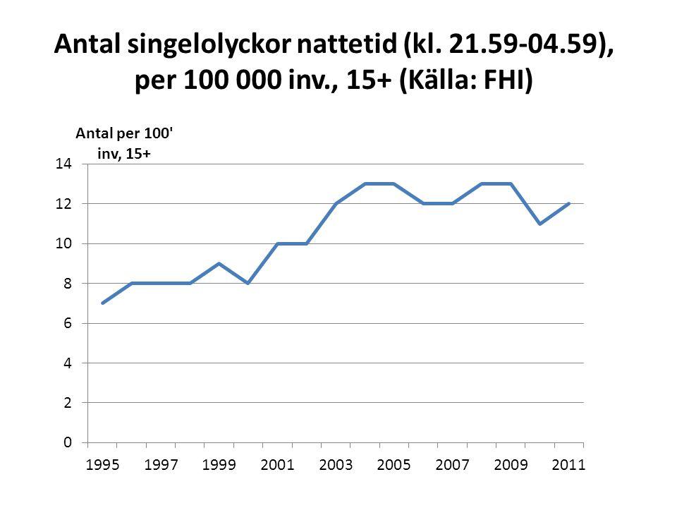 Antal singelolyckor nattetid (kl. 21. 59-04. 59), per 100 000 inv