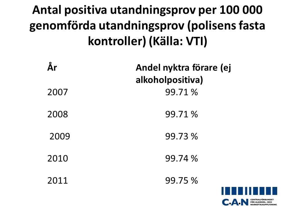 Antal positiva utandningsprov per 100 000 genomförda utandningsprov (polisens fasta kontroller) (Källa: VTI)