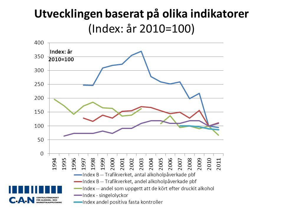 Utvecklingen baserat på olika indikatorer (Index: år 2010=100)
