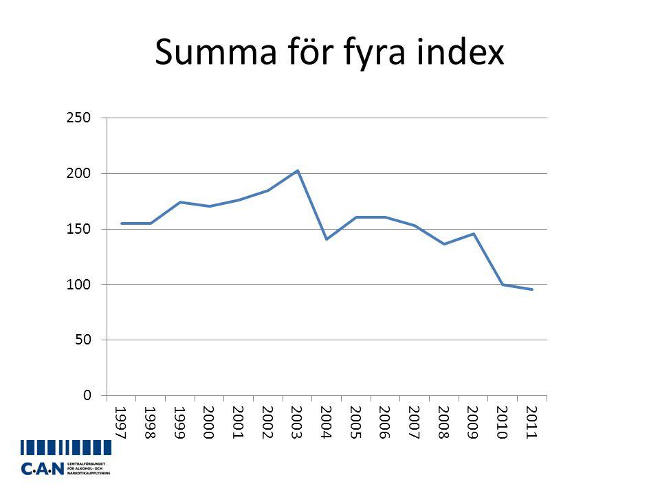 Summa för fyra index