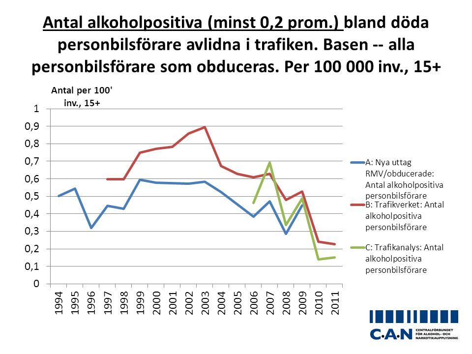 Antal alkoholpositiva (minst 0,2 prom