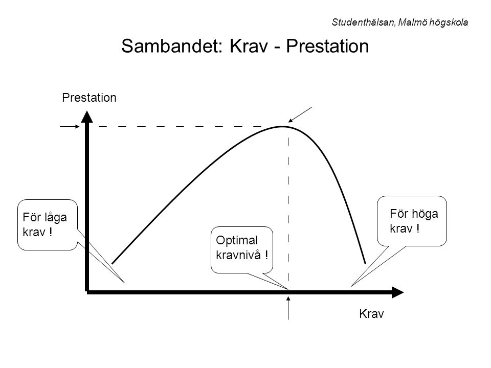 Sambandet: Krav - Prestation