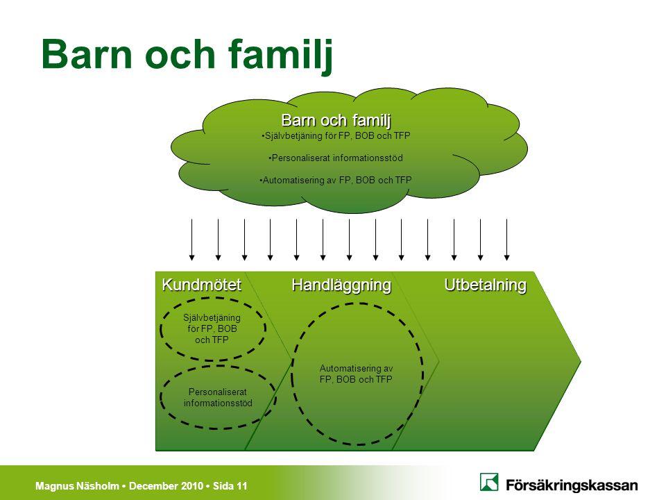 Barn och familj Barn och familj Kundmötet Handläggning Utbetalning