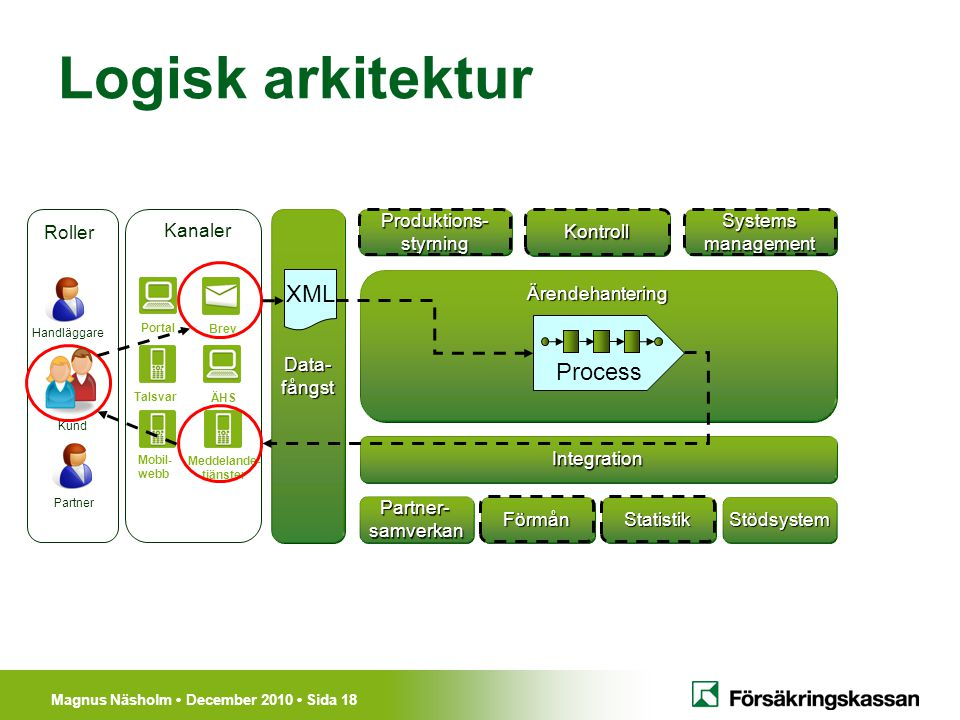 Logisk arkitektur XML Process Kanaler Data- fångst Produktions-