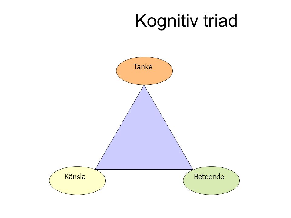 Kognitiv triad Känsla Tanke Beteende
