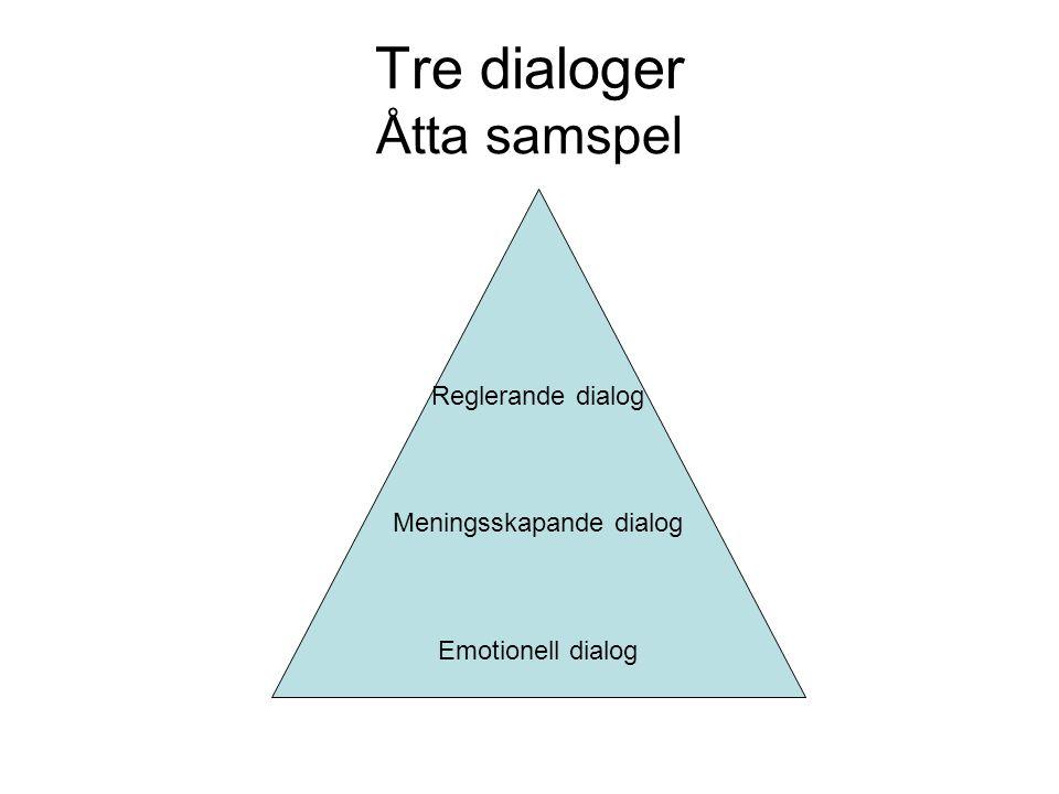 Tre dialoger Åtta samspel