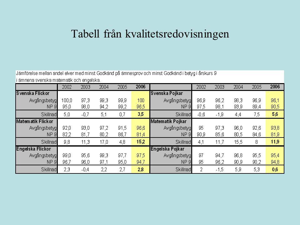 Tabell från kvalitetsredovisningen