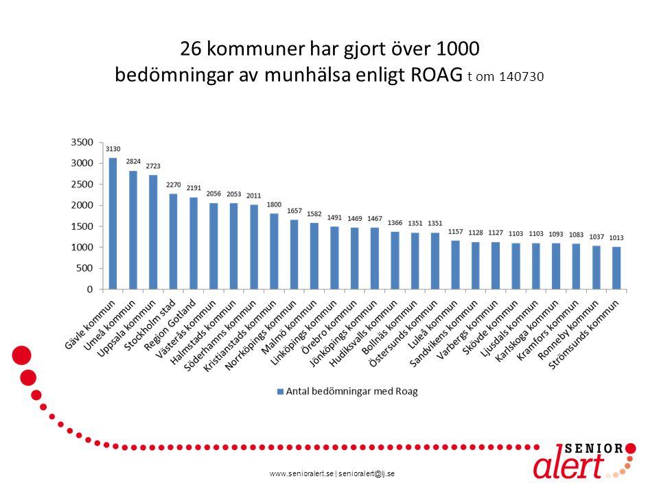 26 kommuner har gjort över 1000 bedömningar av munhälsa enligt ROAG t om 140730