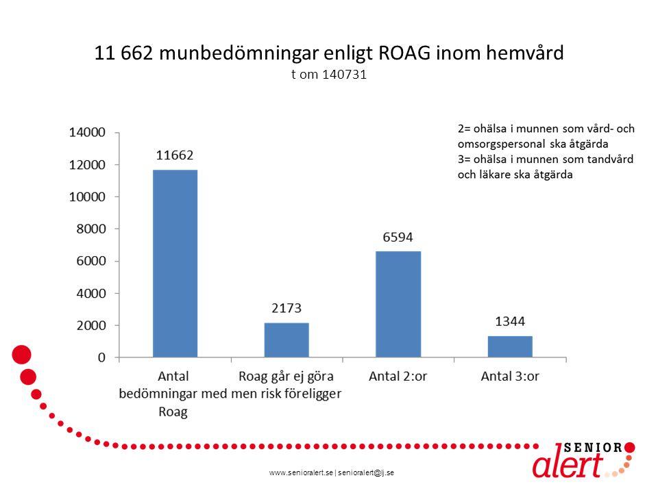 11 662 munbedömningar enligt ROAG inom hemvård t om 140731