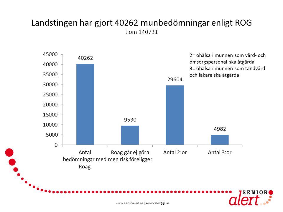 Landstingen har gjort 40262 munbedömningar enligt ROG t om 140731