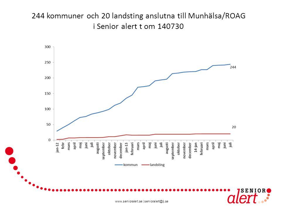244 kommuner och 20 landsting anslutna till Munhälsa/ROAG i Senior alert t om 140730