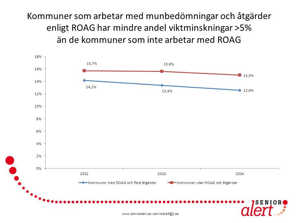 Kommuner som arbetar med munbedömningar och åtgärder enligt ROAG har mindre andel viktminskningar >5% än de kommuner som inte arbetar med ROAG