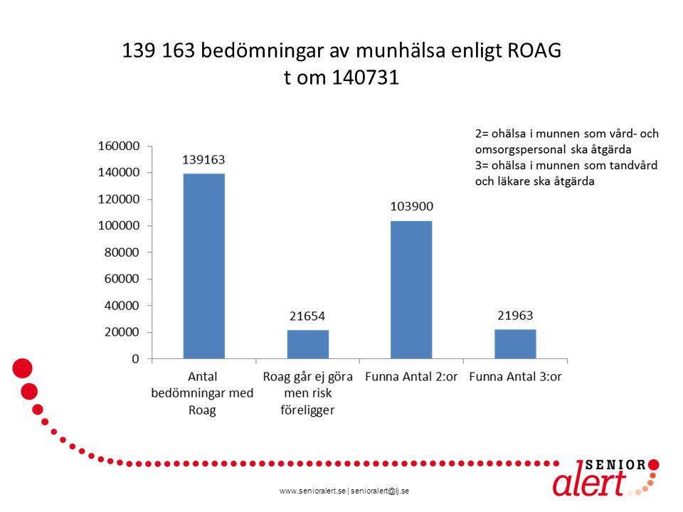 139 163 bedömningar av munhälsa enligt ROAG t om 140731