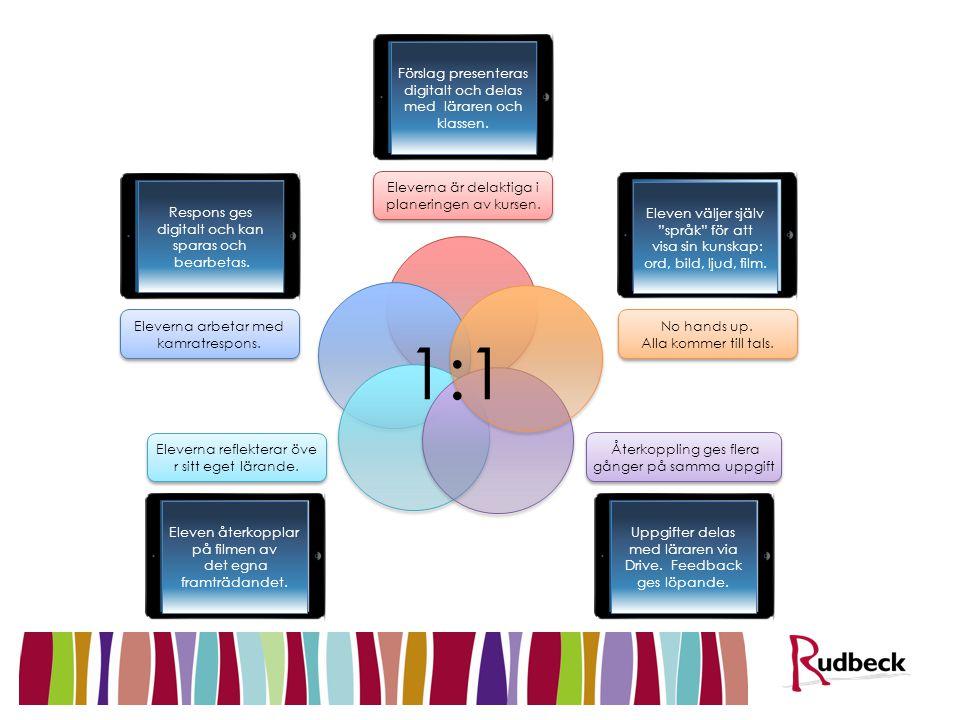 1:1 2 min 1:1-lösningar Förslag presenteras digitalt och delas