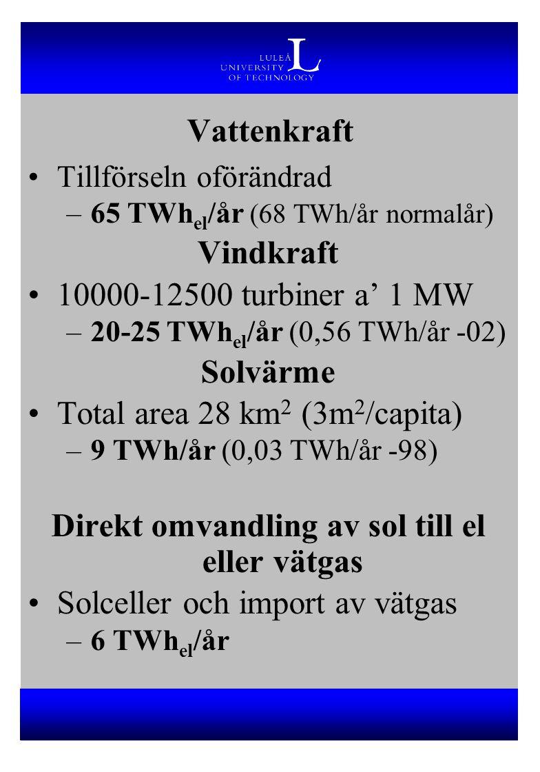 Direkt omvandling av sol till el eller vätgas
