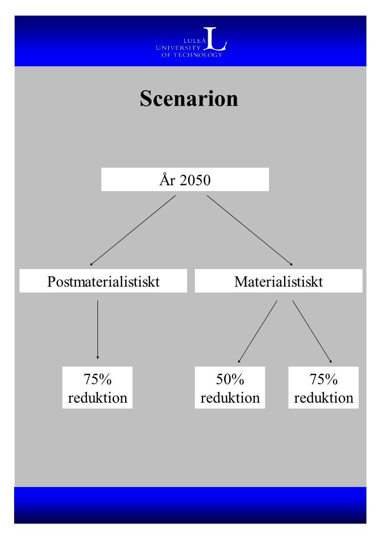 Scenarion År 2050 Postmaterialistiskt Materialistiskt 75% reduktion