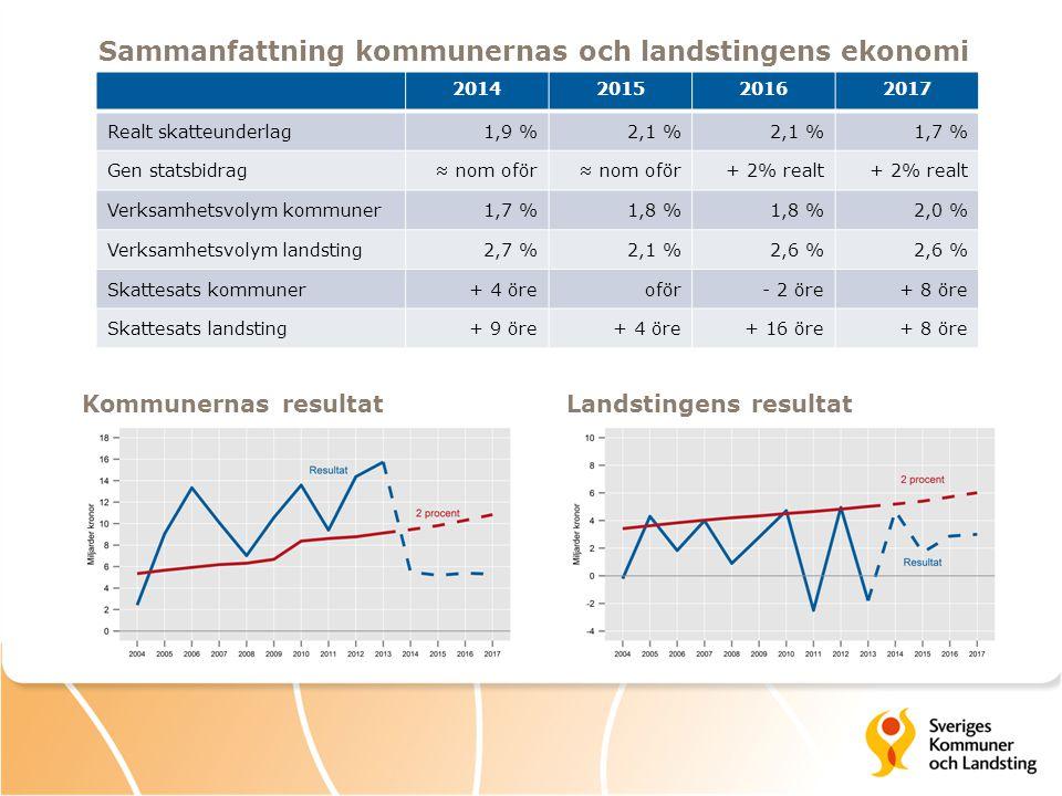 Sammanfattning kommunernas och landstingens ekonomi