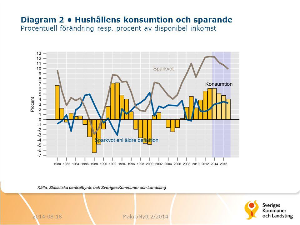 Diagram 2 • Hushållens konsumtion och sparande Procentuell förändring resp. procent av disponibel inkomst