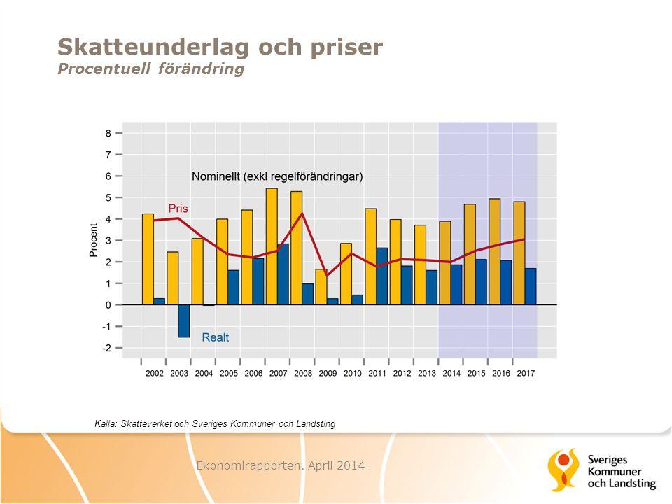 Skatteunderlag och priser Procentuell förändring
