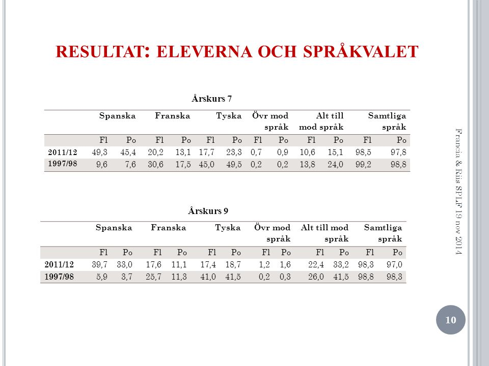 resultat: eleverna och språkvalet