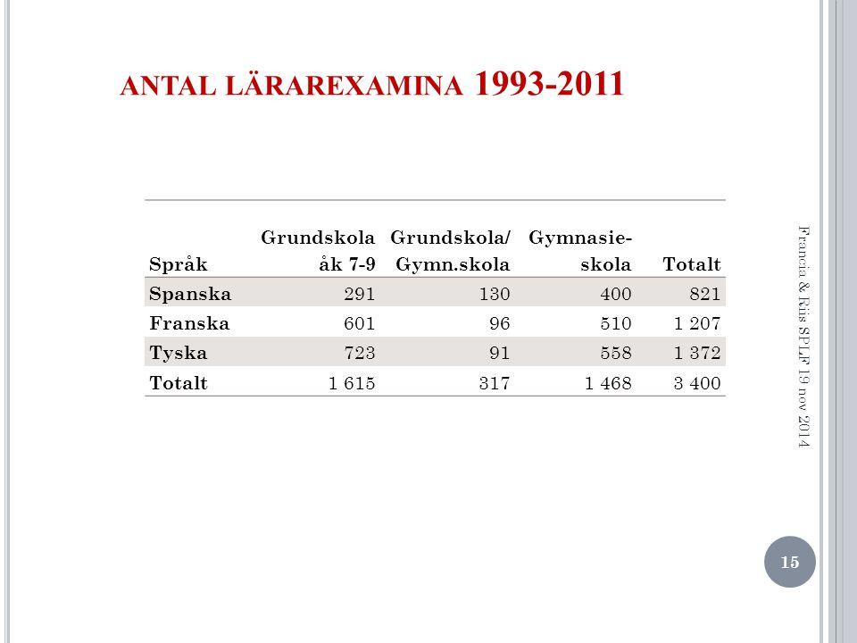 antal lärarexamina 1993-2011 Språk Grundskola åk 7-9 Grundskola/