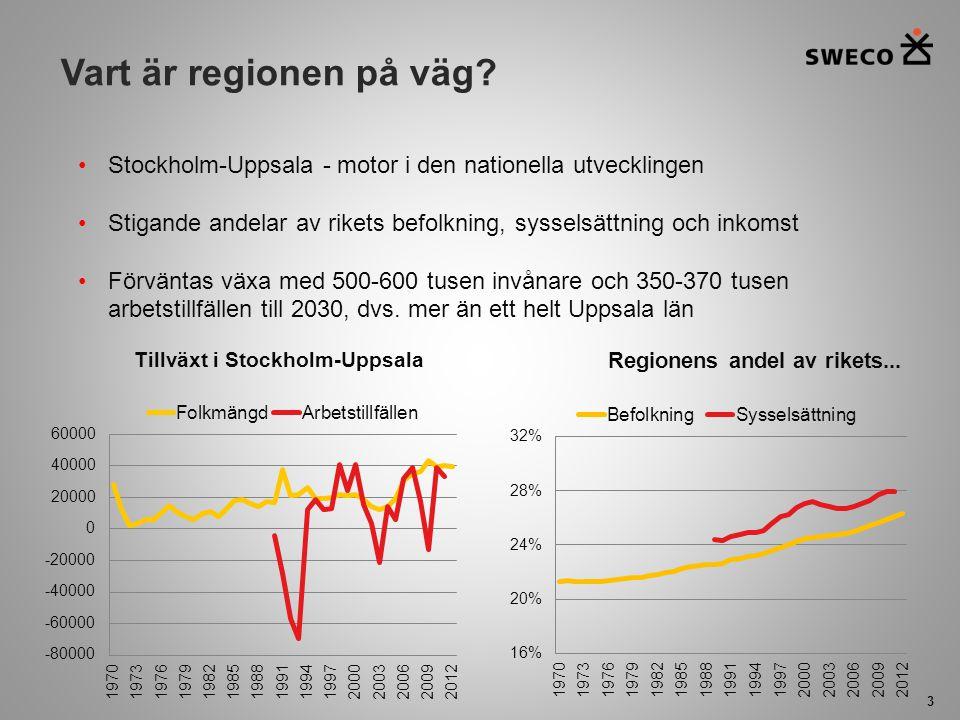 Vart är regionen på väg Stockholm-Uppsala - motor i den nationella utvecklingen. Stigande andelar av rikets befolkning, sysselsättning och inkomst.