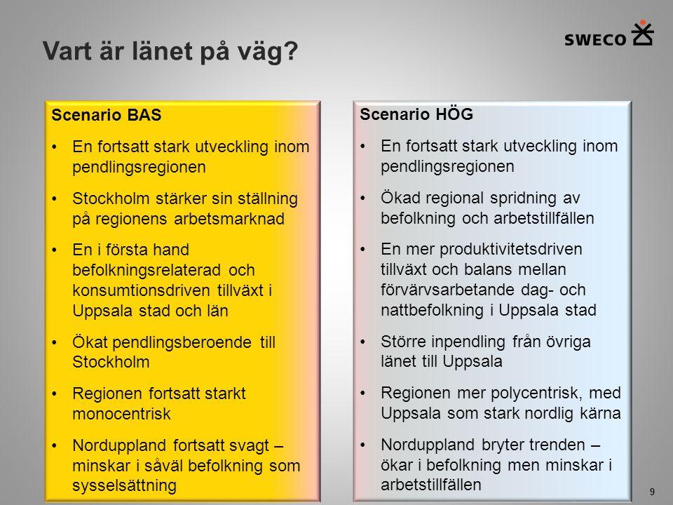 Vart är länet på väg Scenario BAS