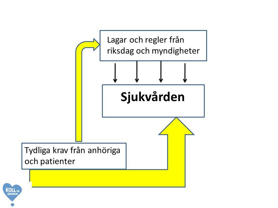 Sjukvården Lagar och regler från riksdag och myndigheter