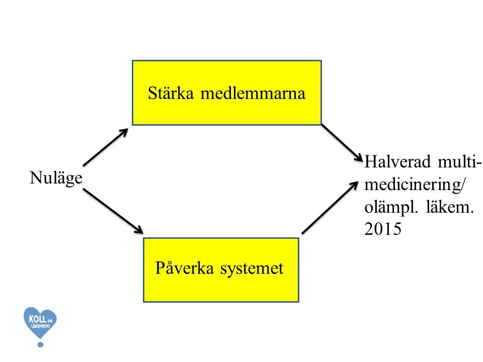 Stärka medlemmarna Halverad multi- medicinering/ olämpl. läkem. 2015 Nuläge Påverka systemet