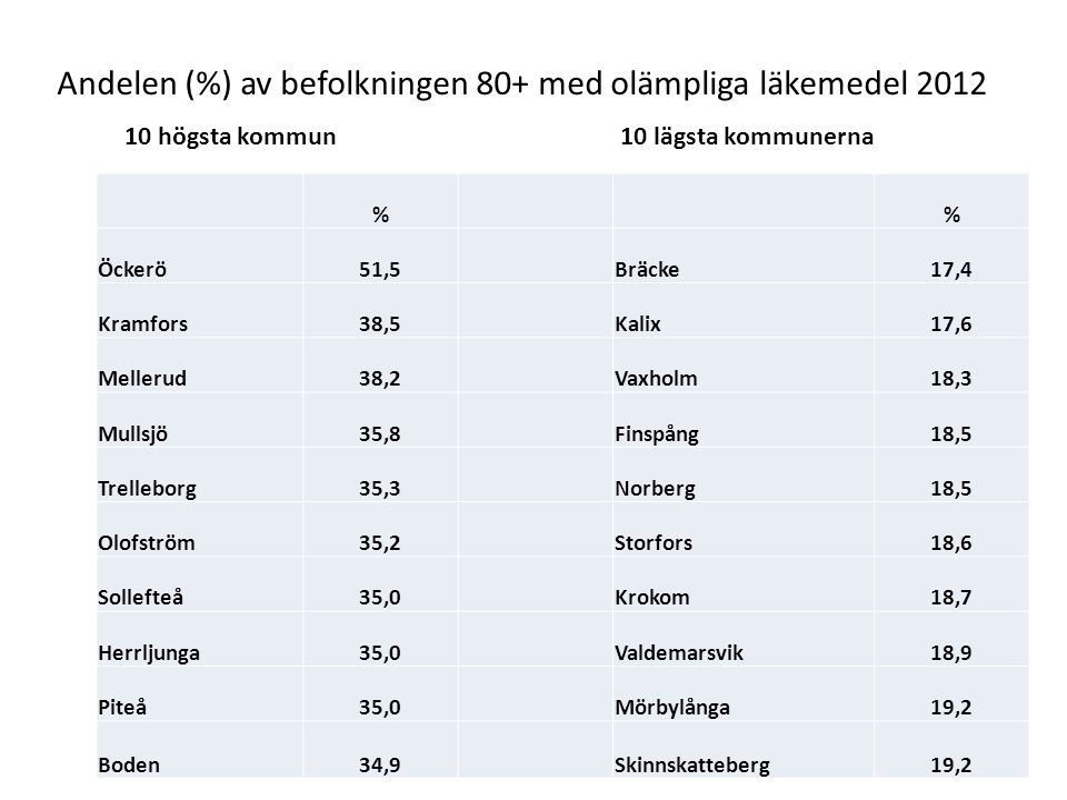 Andelen (%) av befolkningen 80+ med olämpliga läkemedel 2012