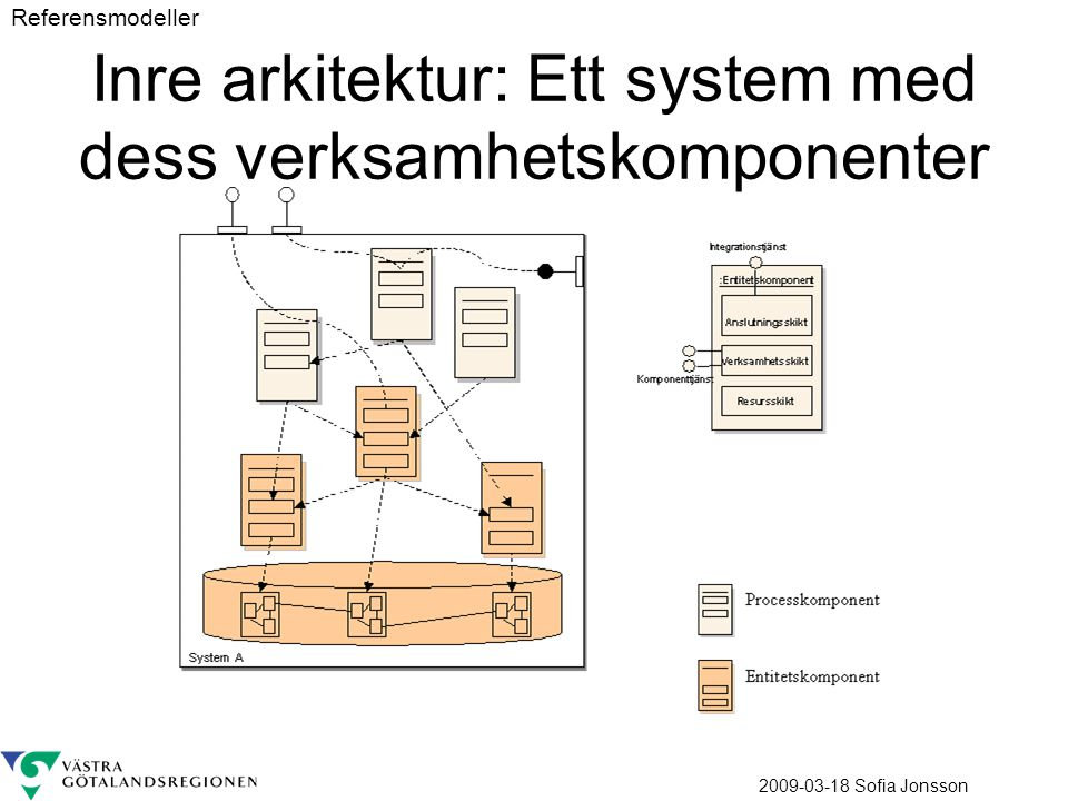 Inre arkitektur: Ett system med dess verksamhetskomponenter