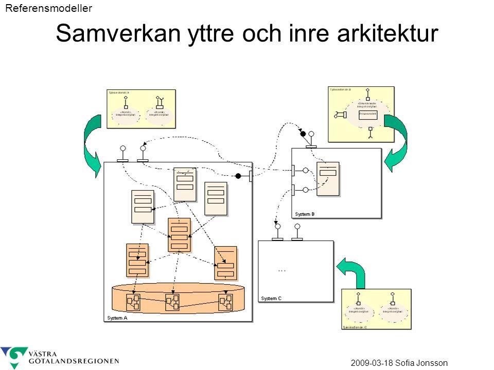 Samverkan yttre och inre arkitektur