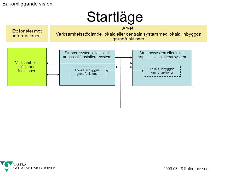 Startläge Bakomliggande vision Arvet: Ett fönster mot informationen