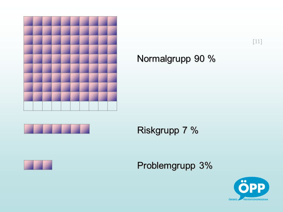 Normalgrupp 90 % Riskgrupp 7 % Problemgrupp 3%