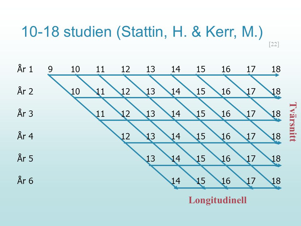 10-18 studien (Stattin, H. & Kerr, M.)