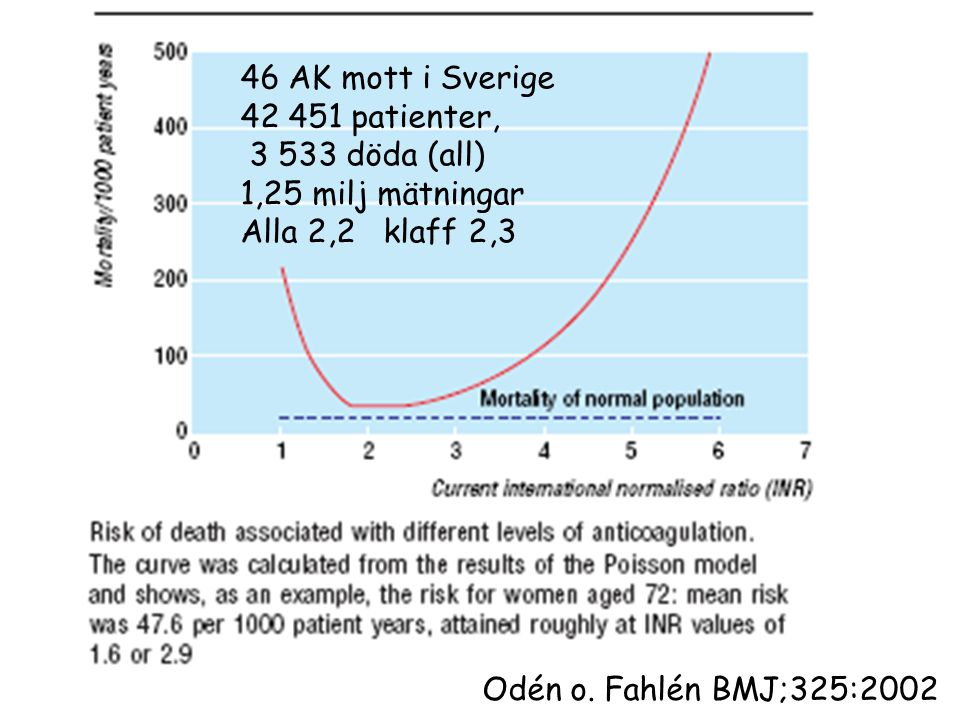 46 AK mott i Sverige 42 451 patienter, 3 533 döda (all) 1,25 milj mätningar. Alla 2,2 klaff 2,3.