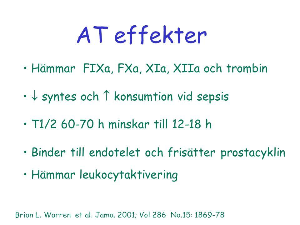 AT effekter Hämmar FIXa, FXa, XIa, XIIa och trombin