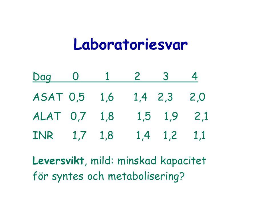 Laboratoriesvar Dag 0 1 2 3 4 ASAT 0,5 1,6 1,4 2,3 2,0