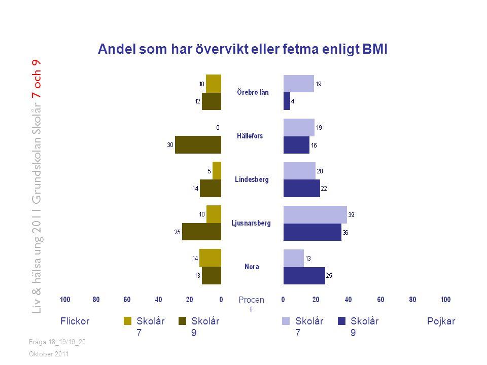 Andel som har övervikt eller fetma enligt BMI