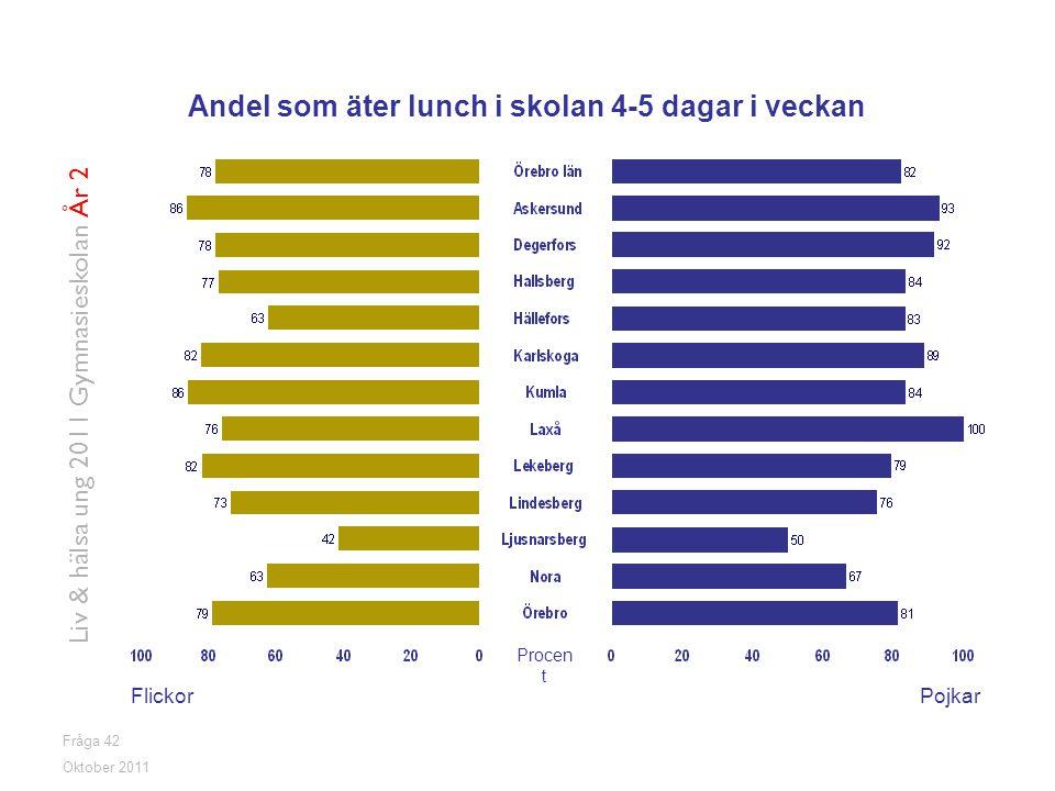 Andel som äter lunch i skolan 4-5 dagar i veckan