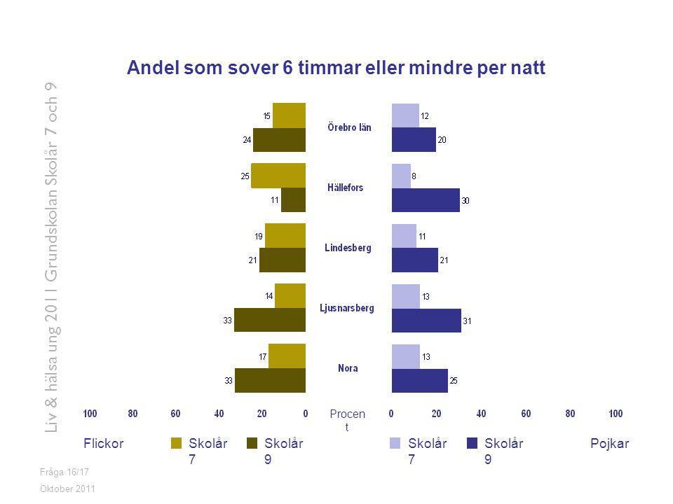 Andel som sover 6 timmar eller mindre per natt
