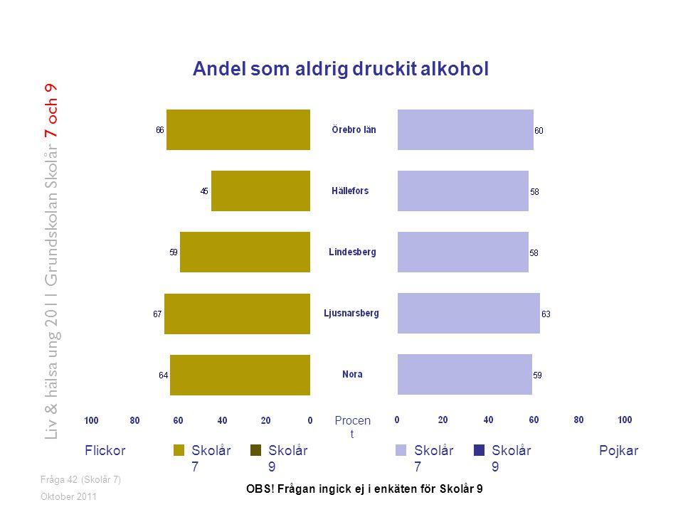 Andel som aldrig druckit alkohol