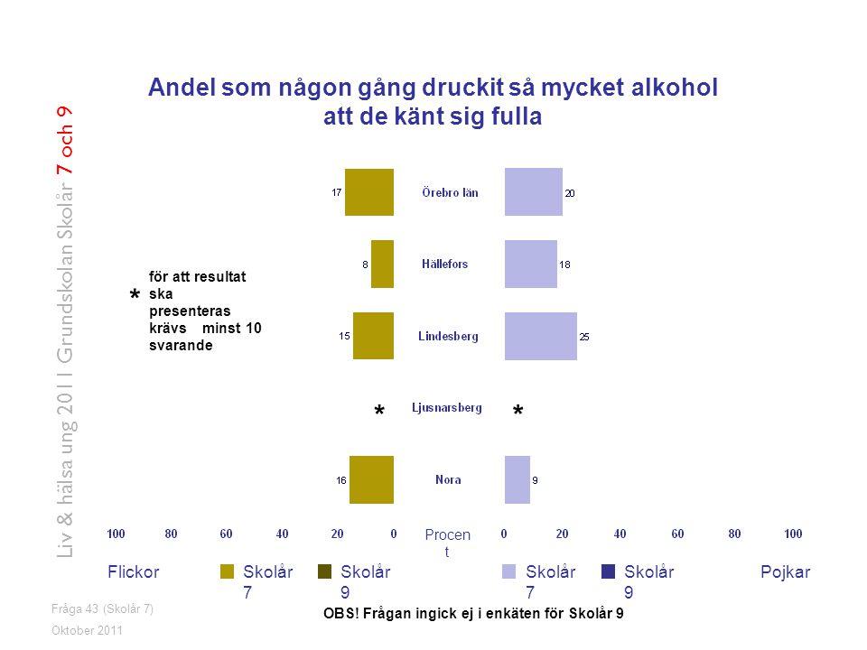 Liv & hälsa ung 2011 Grundskolan Skolår 7 och 9