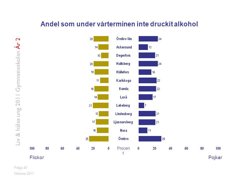 Andel som under vårterminen inte druckit alkohol