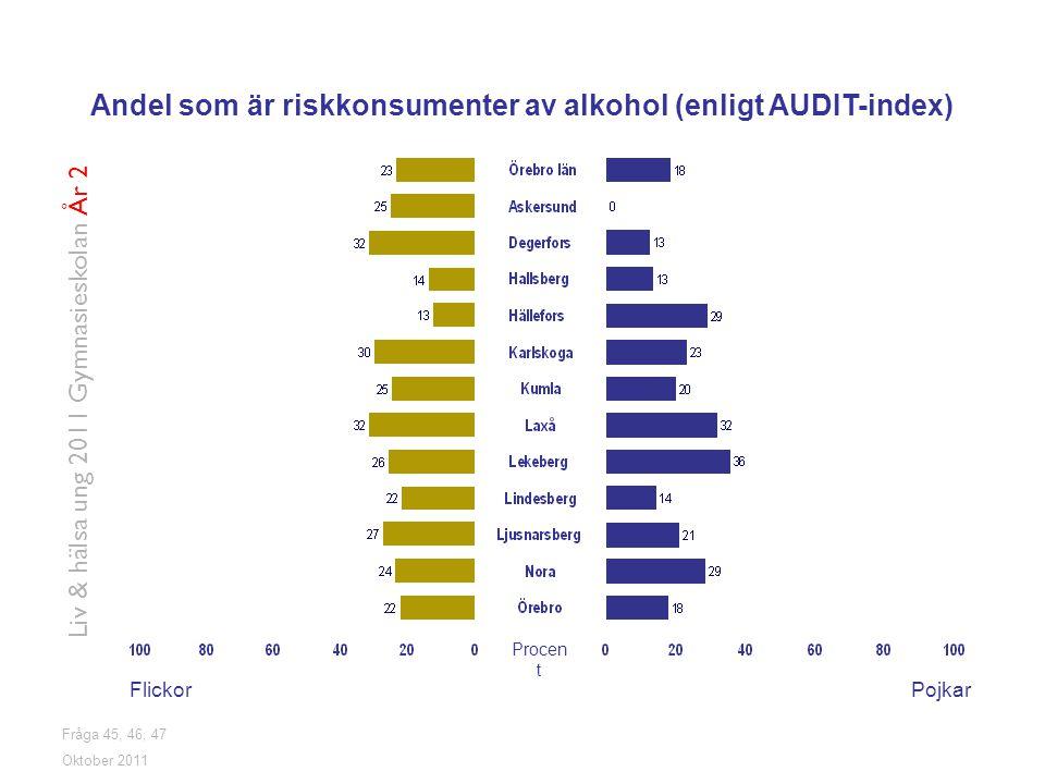 Andel som är riskkonsumenter av alkohol (enligt AUDIT-index)