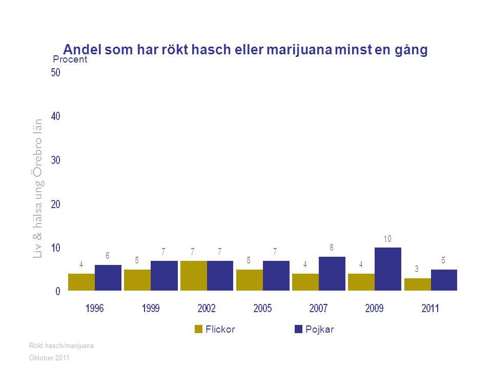 Andel som har rökt hasch eller marijuana minst en gång