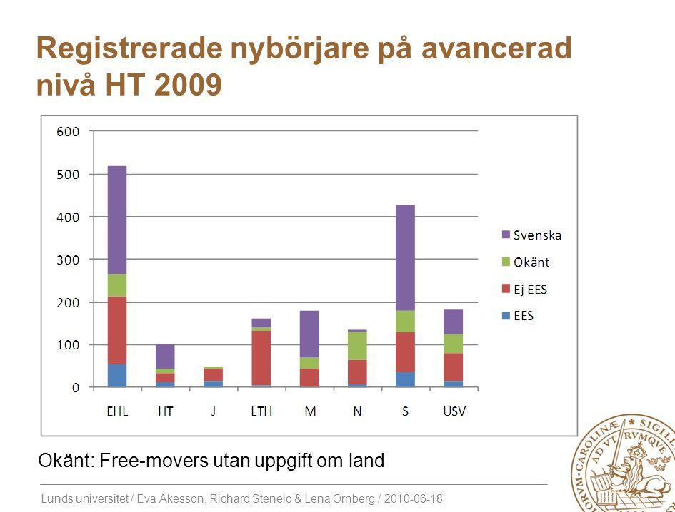 Registrerade nybörjare på avancerad nivå HT 2009